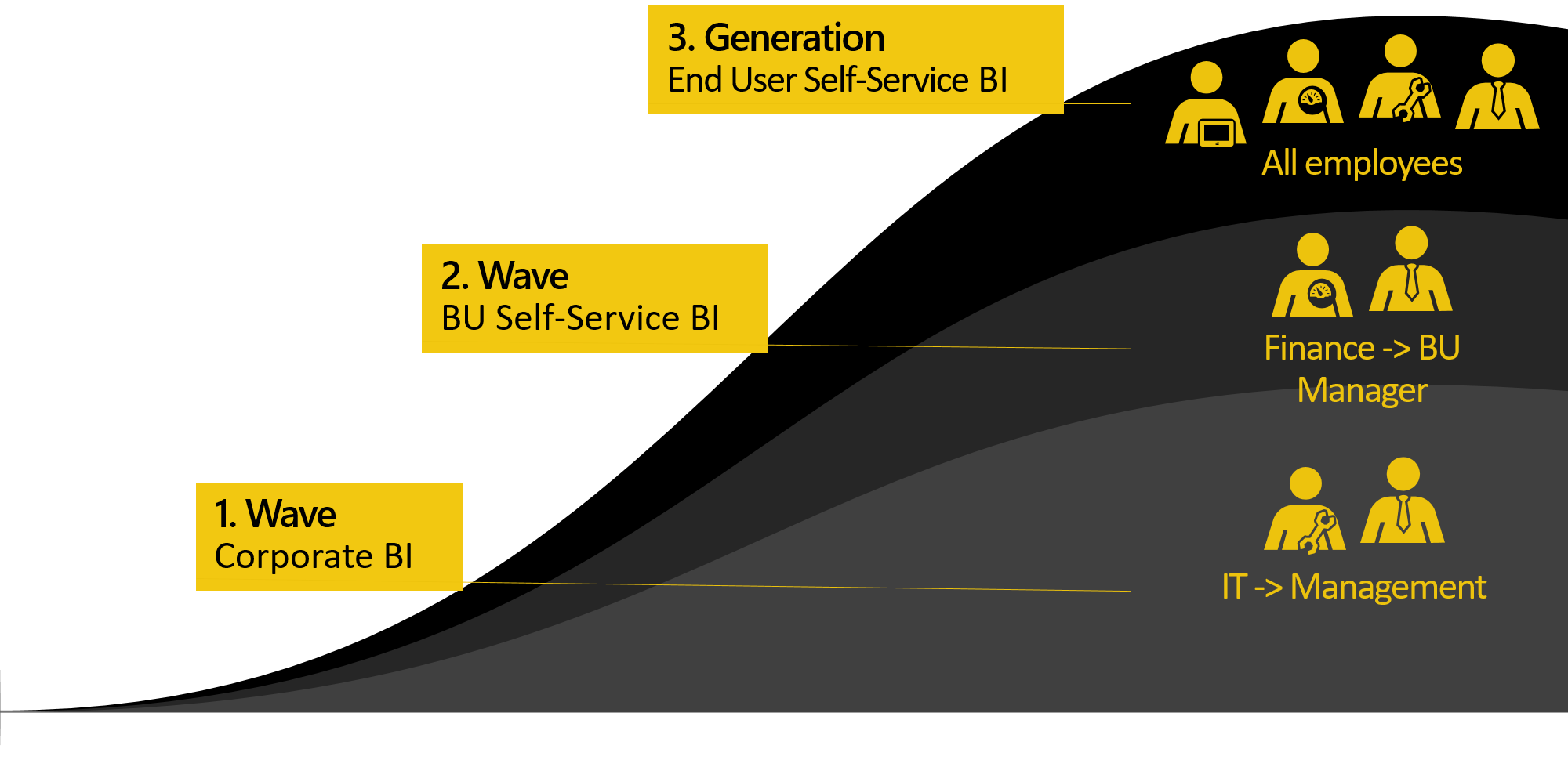 Self-Service BI, Business Intelligence, Power BI
