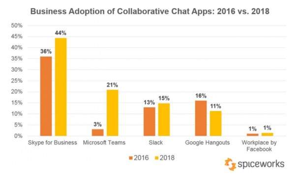 Vergleich - Microsoft Teams - steigendes Wachstum