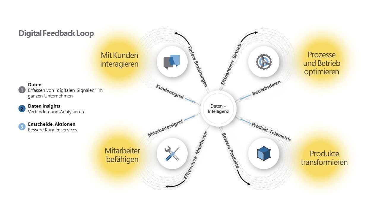 Digitaler Feedback Loop, IT Unternehmen, Digitalisierung
