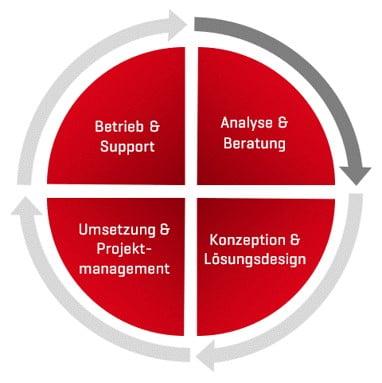 IT Dienstleistungen, Digitalisierung, Cloud Services