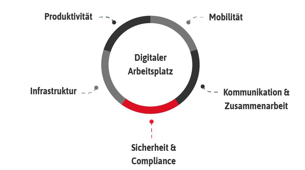 Sicherheit & Compliance, Digitaler Arbeitsplatz