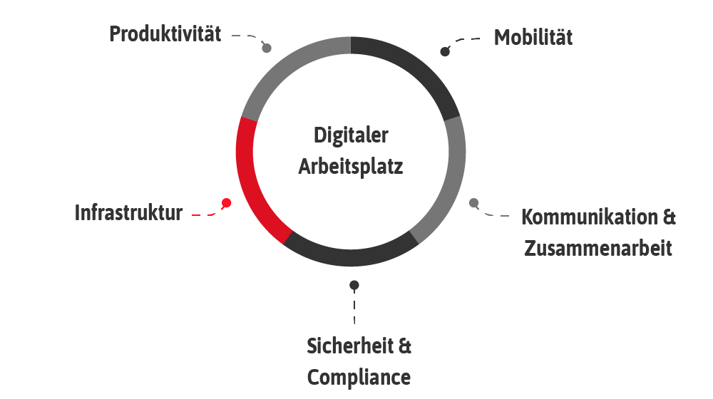 IT Infrastruktur, Digitaler Arbeitsplatz