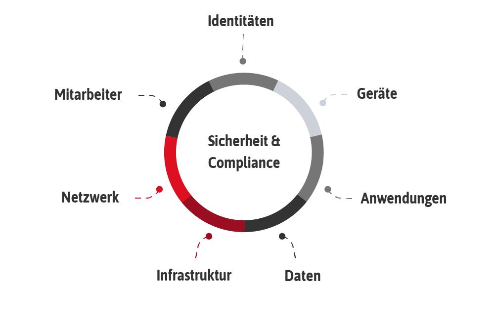 Sicherheit & Compliance, Digitaler Arbeitsplatz, IT Sicherheit
