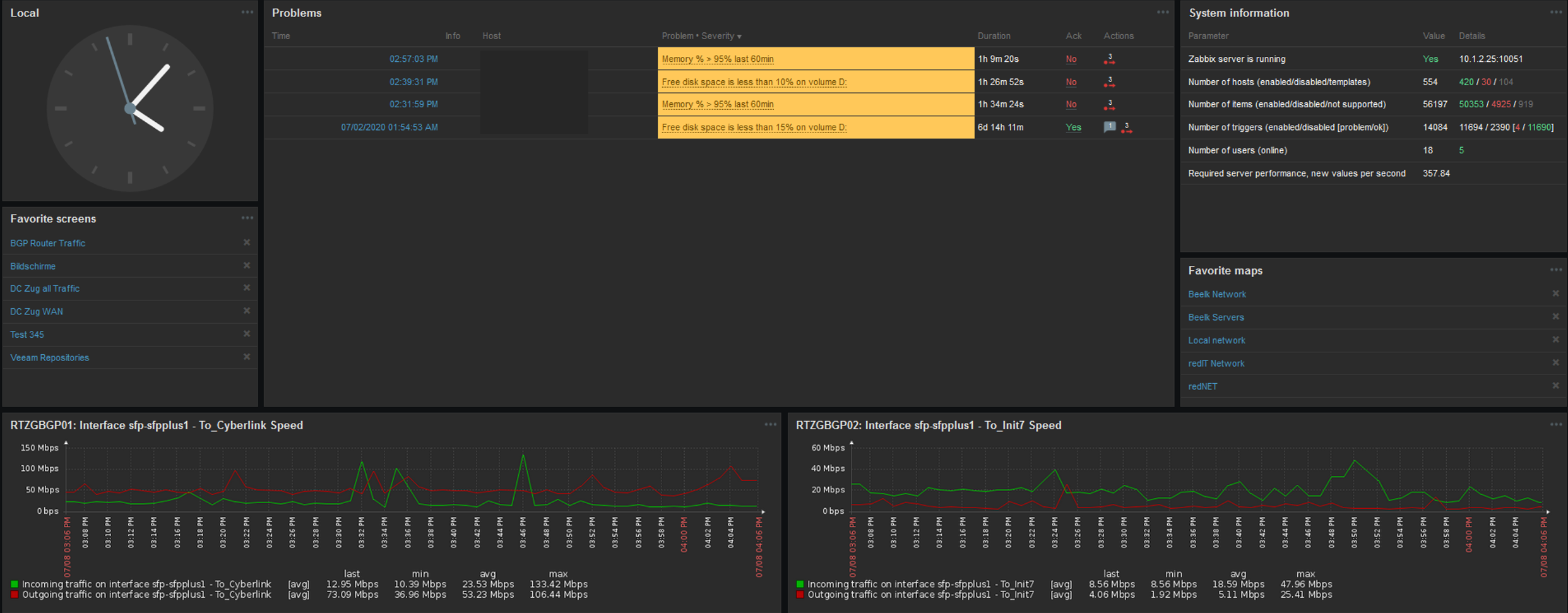RedCLOUD Monitoring Dashboard