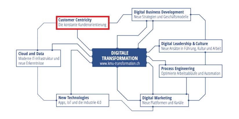 Kundenorientierung, Handlungsfelder der Digitalisierung, Digitaler Reifegrad, IT Dienstleistungen