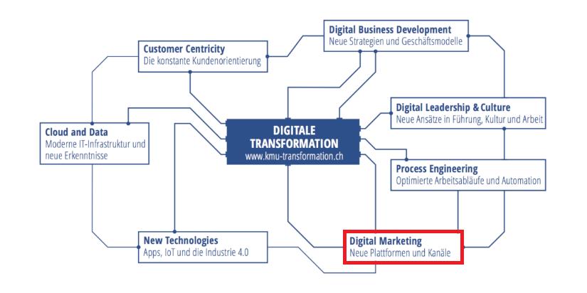 Digital Marketing, Handlungsfelder der Digitalisierung, Digitaler Reifegrad, IT Dienstleistungen