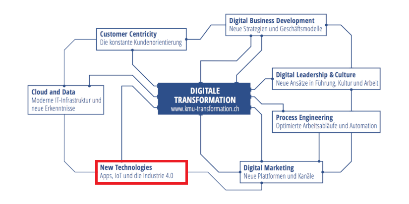 Neue Technologien, Handlungsfelder der Digitalisierung, Digitaler Reifegrad, IT Dienstleistungen