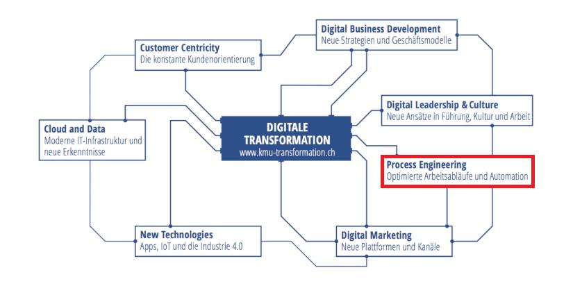 Automatisierte Prozesse, Handlungsfelder der Digitalisierung, Digitaler Reifegrad, IT Dienstleistungen