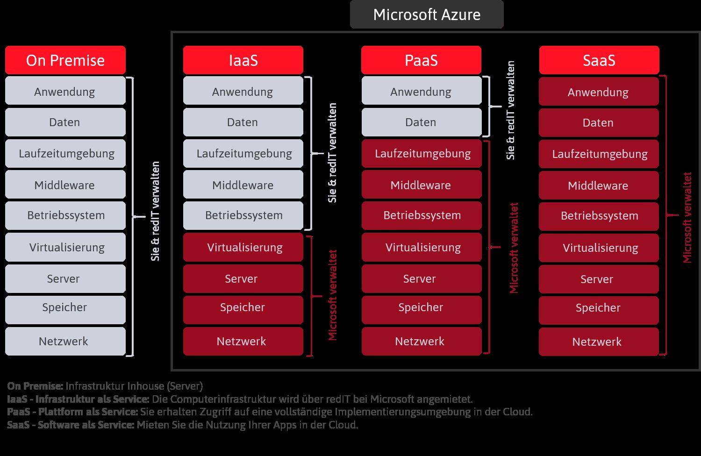 Servicemodelle Cloudlösung Microsoft Azure, Azure Cloud