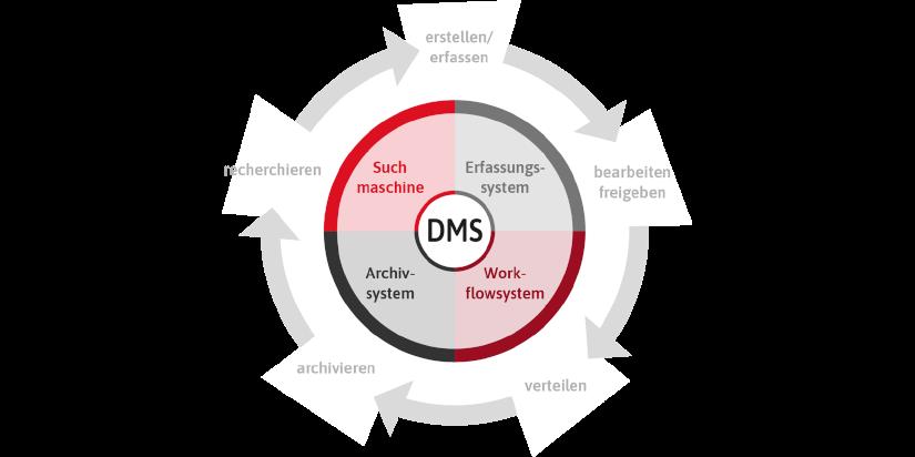 Kreditorenworkflow, Automatisierung, DMS