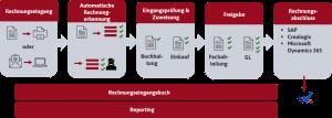 Kreditorenworkflow, Automatisierung