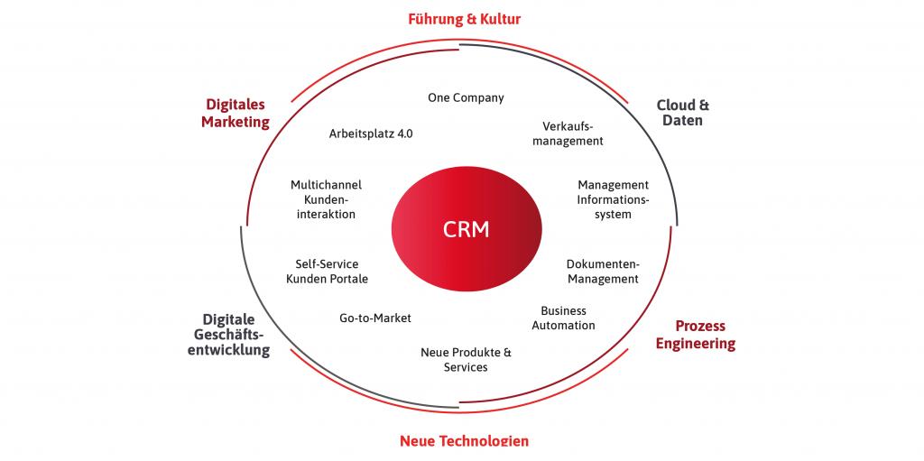 Digitalisierung bei redIT, CRM