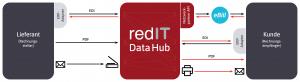 Data Hub Plattform