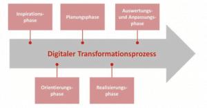 Digitaler Transformationsprozess