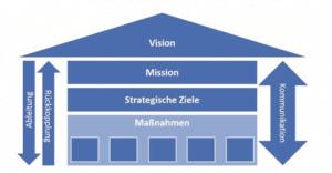 Strategiehaus digitaler Transformationsprozess