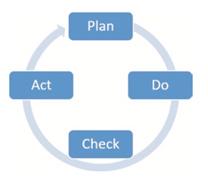 Zyklus, digitaler transformationsprozess
